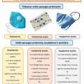 veido-apsaugos-priemones